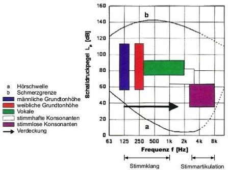 absorption-tieftonbereich