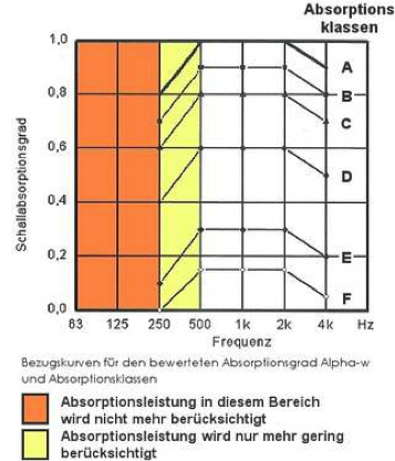 absorptionsklassen