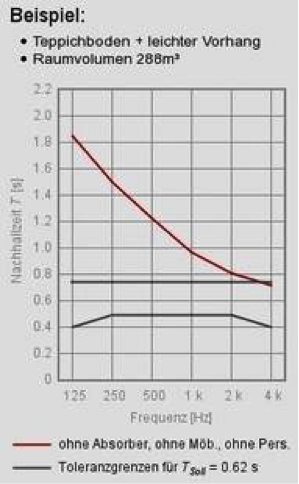 Raumakustik verbessern: Absorber - Trikustik