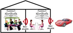Schallausbreitung im Raum kontrollieren - Trikustik