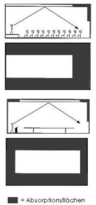 Flatterecho beseitigen Grafik - Trikustik